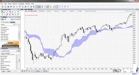 free charting tool chartnexus free technical analysis charting software for india