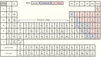 periodic table of elements with atomic mass periodic
