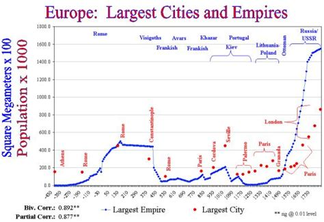 major cities of europe the largest focus is on the major cities of great britain and ireland urbanization and empire formation in world systems