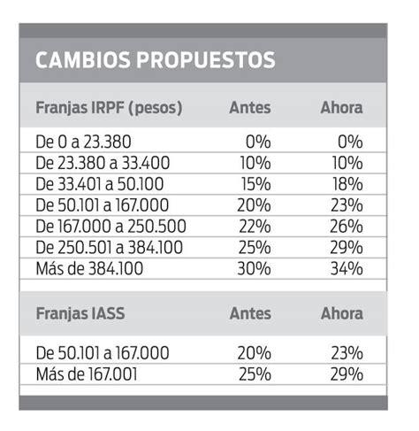 franjas de irpf sueldos 2016 uruguay tabla de irpf 2016 en uruguay tabla irpf en uruguay
