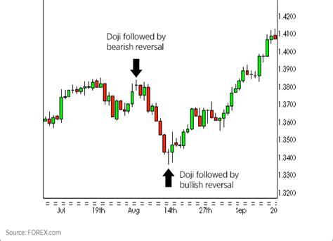 pattern formation meaning forex candlestick doji