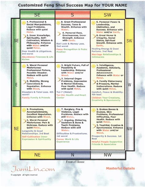 feng shui room chart feng shui home map