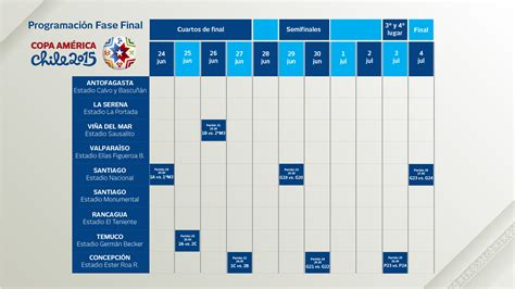 Calendario De La Copa America 2015 As 237 Es El Calendario De La Copa Am 233 Rica 2015 Radiomacondo