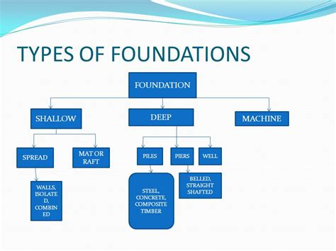 type of foundation fofff ppt video online download