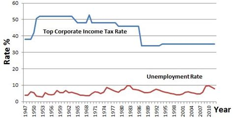 unemployment pros and cons top federal corporate income tax rates vs unemployment