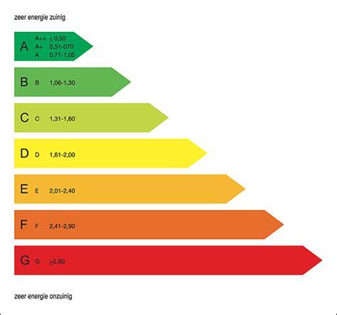 energielabel woning berekenen energielabel tilburgers nl