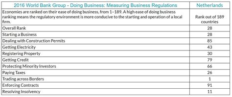 world bank business report facts about the netherlands figures