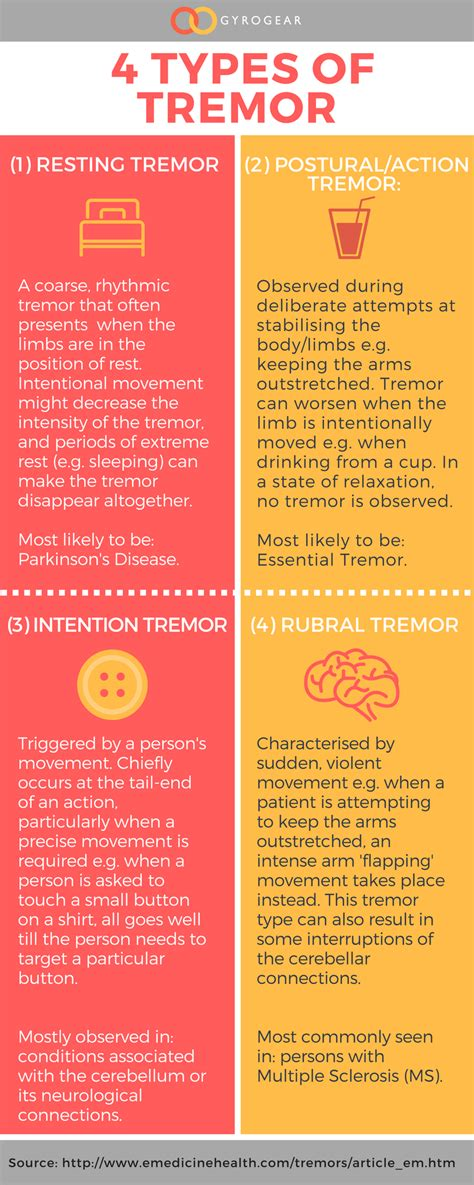 types of 4 types of tremor gyrogear