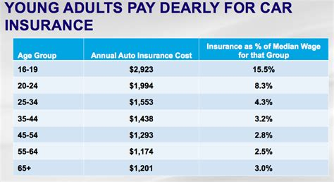 Or Age Rating 2018 Car Insurance Rates By Age 2017 2018 Best Cars Reviews
