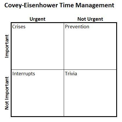 excel s four quadrant matrix model chart don t make a