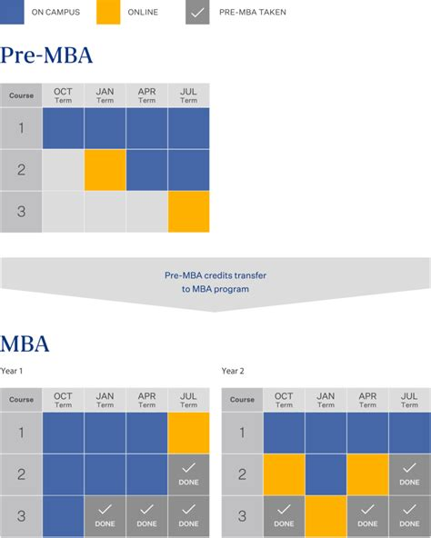 2 Year Mba Programs by Course Plan Exle Globis