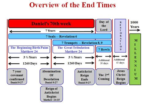 rhymes for the end times the book of revelation in rhyme books recent prophecy signs