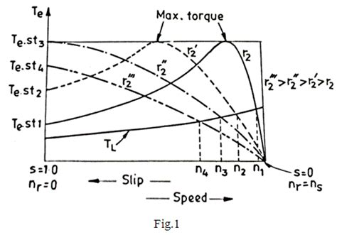 three phase induction motor characteristics speed of induction motor using static devices electrical4u