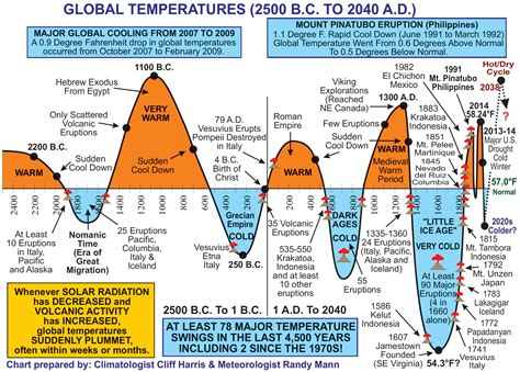 what is the average time a man last in bed global temperature change climatologist cliff harris
