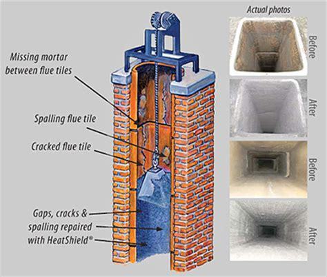Chimney Flue Tile Cost - heatshield 174 chimney relining services clay chimney