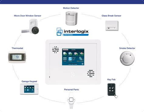 empower vancouver business and home security systems