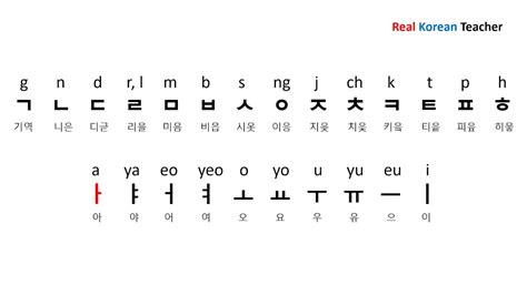 names korean alphabet letters youtube