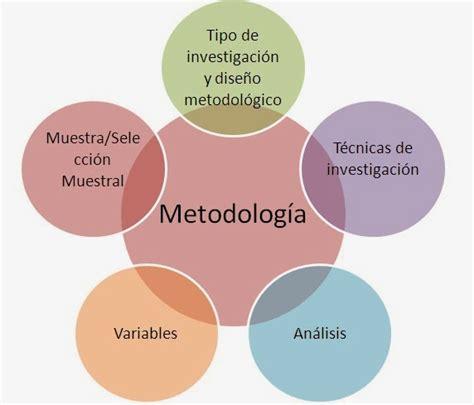 preguntas de investigacion metodologia 191 que es la metodologia de investigacion cientifica