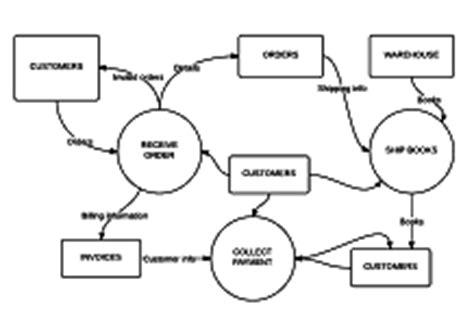 data flow diagram template visio visio file extension lucidchart