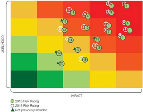 risk map template erm heat map pictures to pin on pinsdaddy