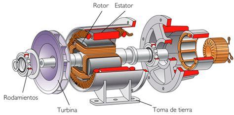 el inductor electrico generador de corriente alterna y corriente directa