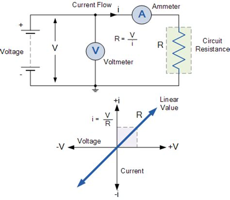 power line resistor resistance