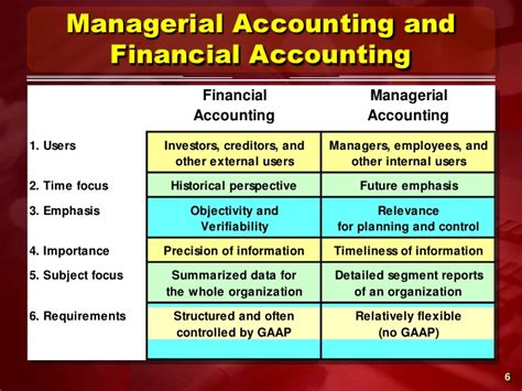 Financial Managerial Accounting managerial accounting