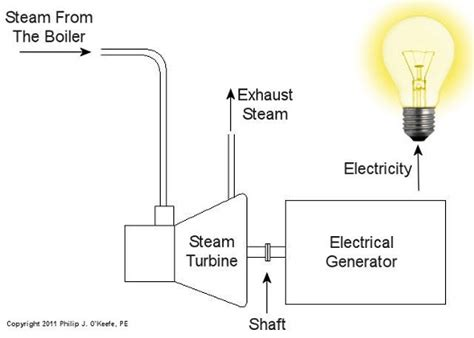 single cycle steam turbine power plant zeroco2 awesome boiler and steam turbine motif electrical