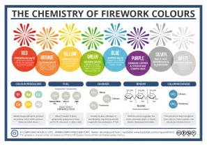 compound colors compound interest the chemistry of fireworks
