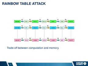 Rainbow Table Attack by When File Encryption Helps Password Cracking