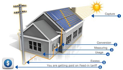 how does a solar system work how does solar power work solar power by energis