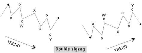 zigzag pattern rule elliott waves zigzag correction pattern