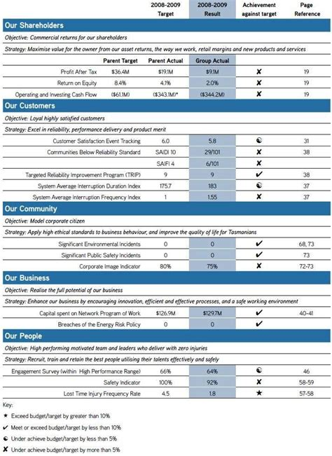 Exle Of Balanced Scorecard In Excel Bsc T Step Guide Distributor Scorecard Template