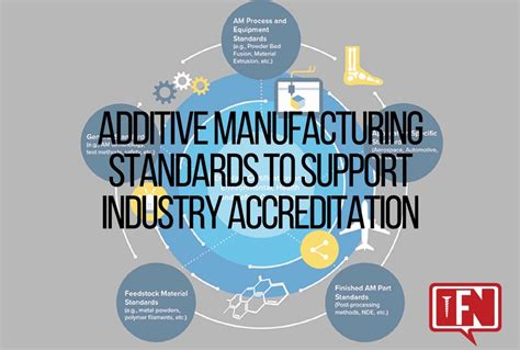 Help Desk Industry Standards by Additive Manufacturing Standards To Support Industry