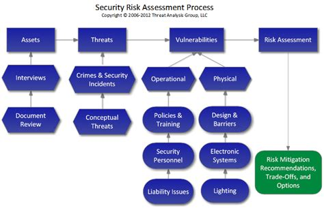 vulnerability assessment process flowchart security risk management independent security consultants