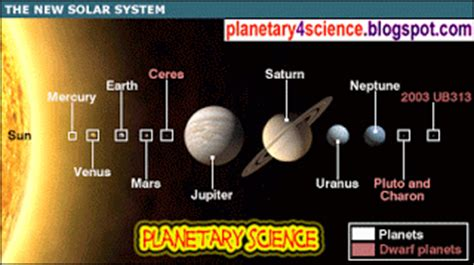 Planet Closet To Sun by Planet Atard Planet Closest To The Sun Votes Mercury