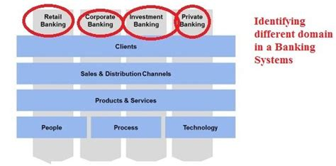design online banking system introduction to domain driven design