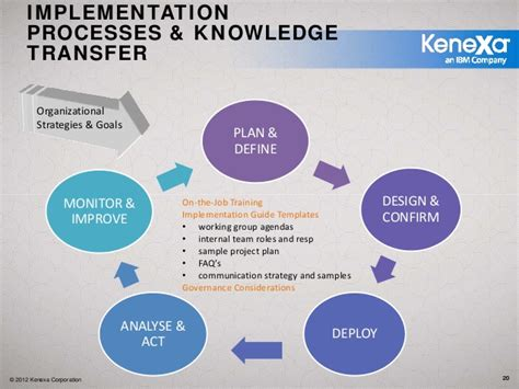 five steps to delivering a competency based development plan