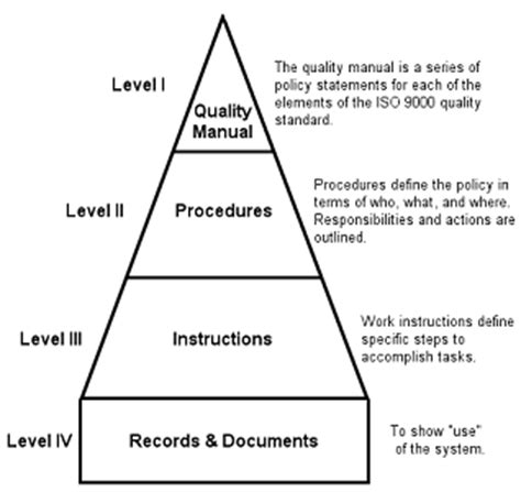 iso 9000 quality manual template free writing a procedure that is consistent with iso 9000