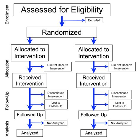 consort flowchart randomized controlled trial