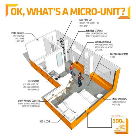 Microapartments by Homes For Diversity And Inclusivity Part 4 Allow
