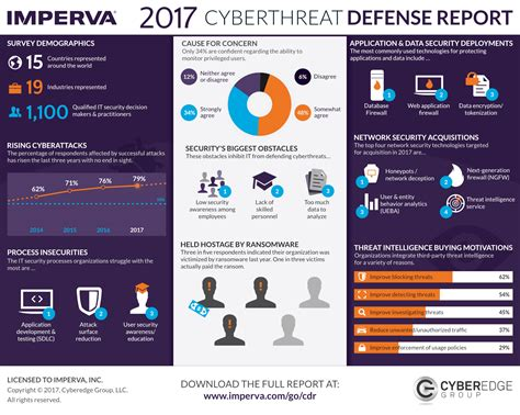 Mba Defence Technology Management by Cyber Security In 2017 News For Ms In Cyber Security