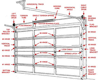Garage Door Springs Number Of Turns Garage Door Torsion Springs And Parts