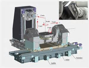 okuma 5 axis milling machine the what why and how of 5 axis cnc machining