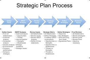 developing a business strategy template 5 free strategic plan templates word excel pdf formats