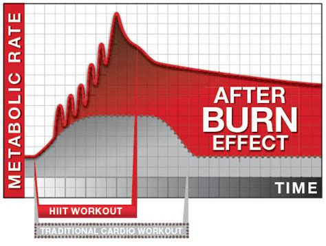 the after burn effect explained la personal trainer 323