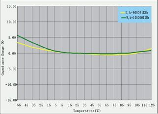 temperature coefficient of a capacitor capacitor dielectric substrates