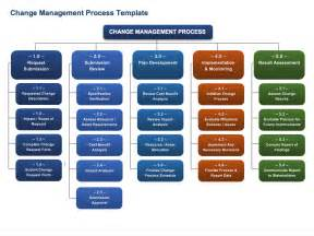 process management template free change management templates smartsheet