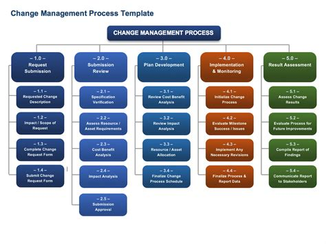 change process template free change management templates smartsheet