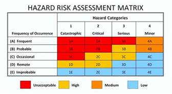 risk management analysis template hazard analysis and risk assessment template template